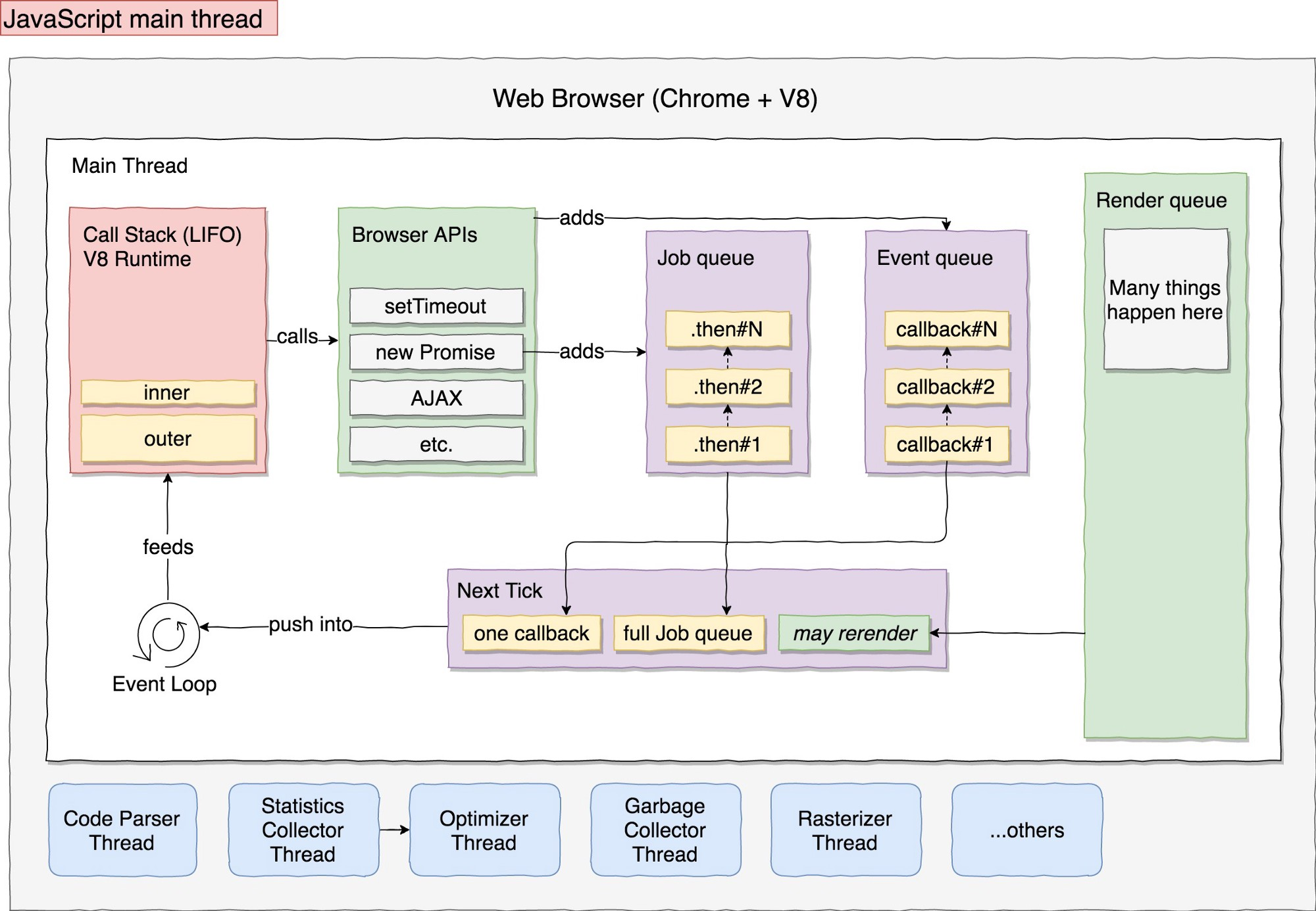 JavaScript main thread architecture picture