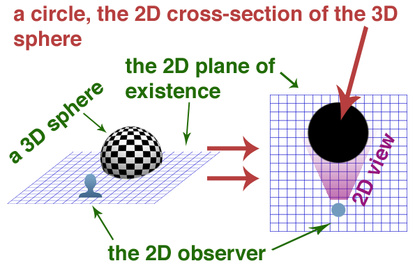3D sphere to circle