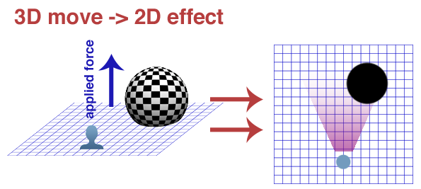 3D-to-2D resize image