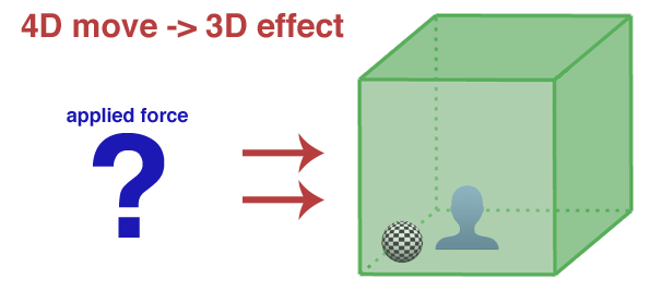 4D-to-3D disappear image