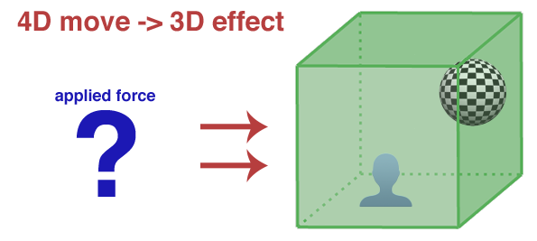4D-to-3D move image